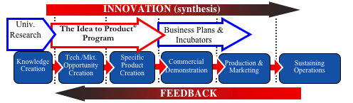 Idea to Product - Business Plan Competition